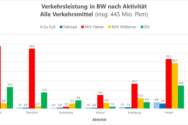 Verkehrsleistung des eigenen Pkws in Baden-Württemberg für nahezu alle Aktivitäten am höchsten – Auch auf den kurzen Wegen